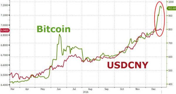 bitcoin_USDCNY