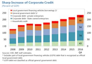 IMF_ChinaDebt